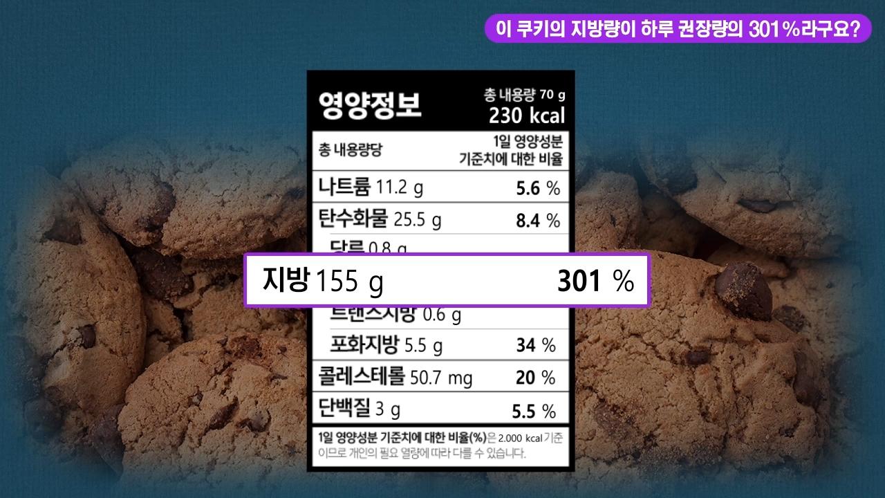 이 쿠키의 지방량이 하루 권쟝량의 301%라구요?